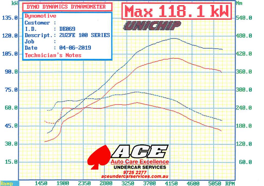 Ace Under Car Services Croydon Toyota Performance Exhausts